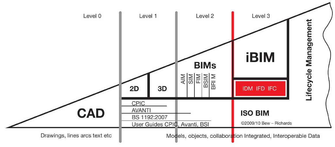 BIM Lifecycle Management