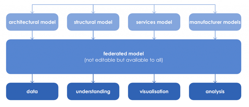 Federated model for architect collaboration