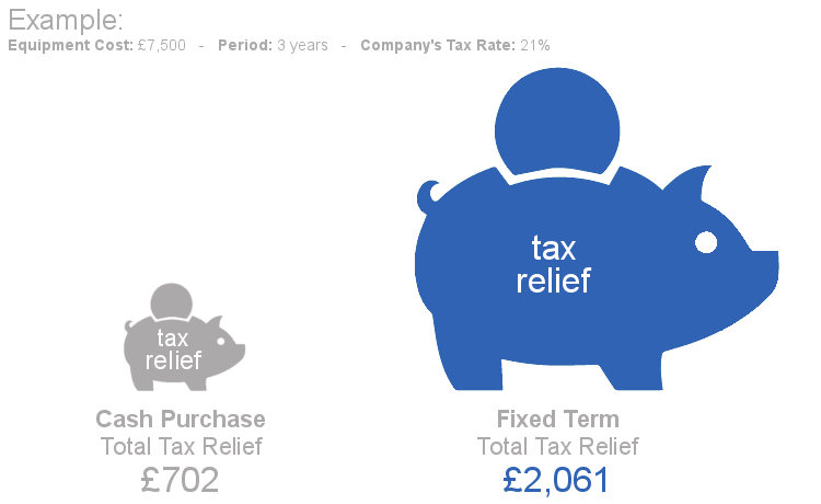 Fixed Term Finance Tax Relief