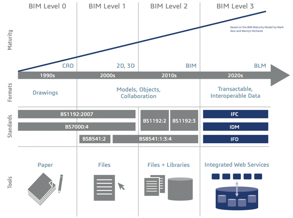 The BIM process - does your Professional Indemnity insurance cover you?