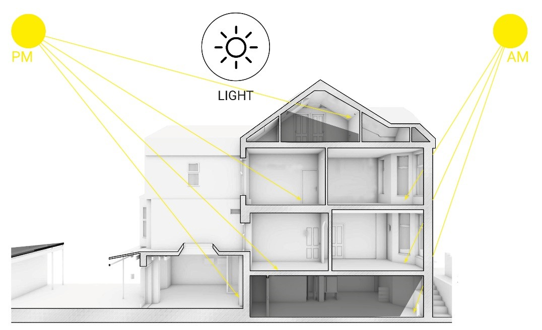 Scenario House Light