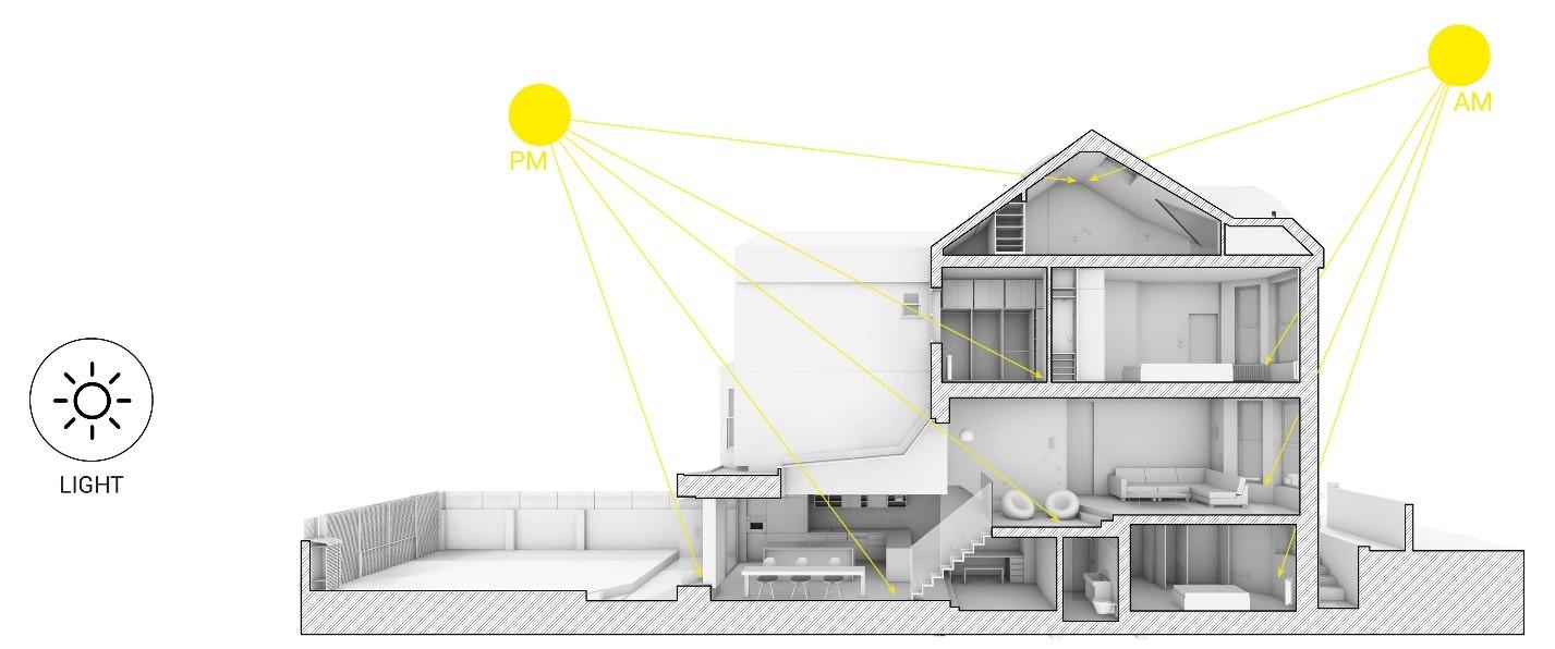 Scenario House Light