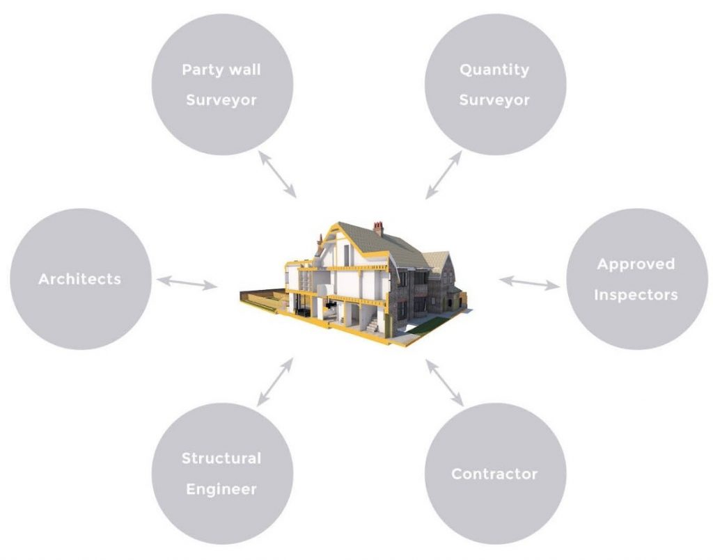 Scenario House – BIM collaboration on a renovation project