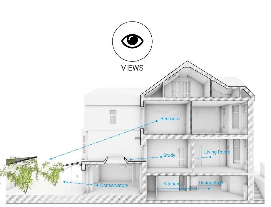 Scenario House Views