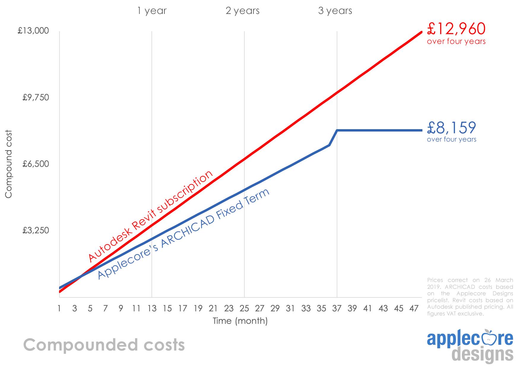 Revit Price Comparison